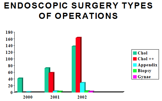 (2) INCREASE IN THE TYPES OF OPERATIONS WITH COMPLEX GALL BLADDER OPERATION (Chol++) AND APPENDICECTOMY.